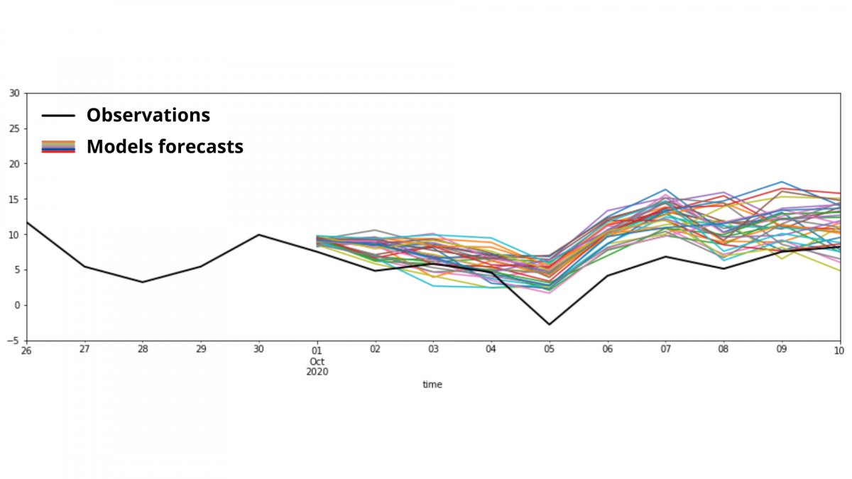 Real example of ensemble forecasting, performed for one of our clients
